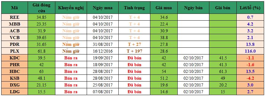 Danh mục đầu tư dm1010