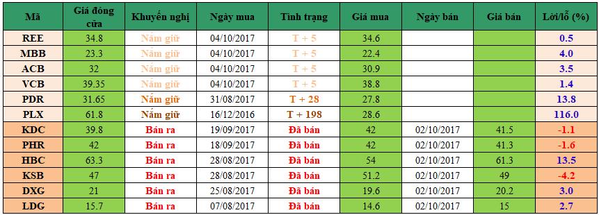 Danh mục đầu tư dm1110