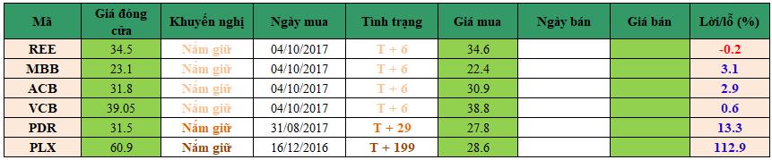 Danh mục đầu tư dm12102017