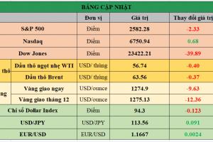 Cập nhật chứng khoán Mỹ, giá hàng hóa và USD phiên giao dịch ngày 10/11/2017
