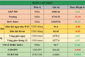 Cập nhật chứng khoán Mỹ, giá hàng hóa và USD phiên giao dịch ngày 01/11/2017