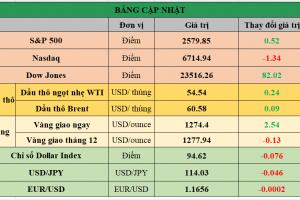 Cập nhật chứng khoán Mỹ, giá hàng hóa và USD phiên giao dịch ngày 02/11/2017