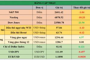 Cập nhật chứng khoán Mỹ, giá hàng hóa và USD phiên giao dịch ngày 27/11/2017