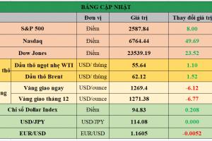 Cập nhật chứng khoán Mỹ, giá hàng hóa và USD phiên giao dịch ngày 03/11/2017