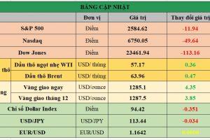 Cập nhật chứng khoán Mỹ, giá hàng hóa và USD phiên giao dịch ngày 09/11/2017