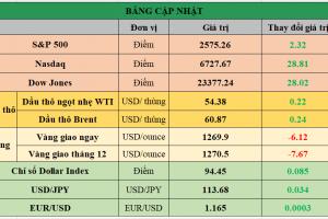 Cập nhật chứng khoán Mỹ, giá hàng hóa và USD phiên giao dịch ngày 31/10/2017