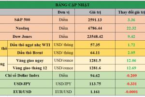 Cập nhật chứng khoán Mỹ, giá hàng hóa và USD phiên giao dịch ngày 06/11/2017