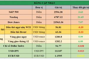 Cập nhật chứng khoán Mỹ, giá hàng hóa và USD phiên giao dịch ngày 08/11/2017