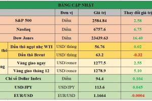 Cập nhật chứng khoán Mỹ, giá hàng hóa và USD phiên giao dịch ngày 13/11/2017