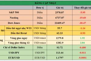 Cập nhật chứng khoán Mỹ, giá hàng hóa và USD phiên giao dịch ngày 14/11/2017