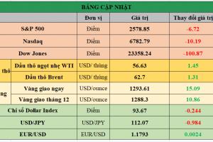 Cập nhật chứng khoán Mỹ, giá hàng hóa và USD phiên giao dịch ngày 17/11/2017