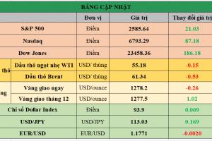Cập nhật chứng khoán Mỹ, giá hàng hóa và USD phiên giao dịch ngày 16/11/2017