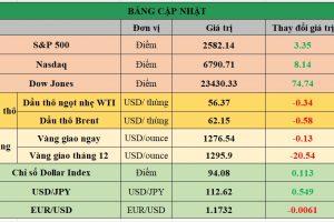 Cập nhật chứng khoán Mỹ, giá hàng hóa và USD phiên giao dịch ngày 20/11/2017