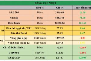 Cập nhật chứng khoán Mỹ, giá hàng hóa và USD phiên giao dịch ngày 21/11/2017