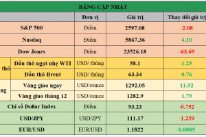 Cập nhật chứng khoán Mỹ, giá hàng hóa và USD phiên giao dịch ngày 22/11/2017