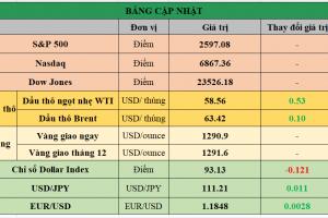 Cập nhật chứng khoán Mỹ, giá hàng hóa và USD phiên giao dịch ngày 23/11/2017