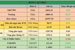 Cập nhật chứng khoán Mỹ, giá hàng hóa và USD phiên giao dịch ngày 24/11/2017