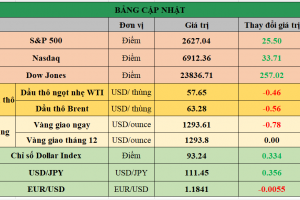 Cập nhật chứng khoán Mỹ, giá hàng hóa và USD phiên giao dịch ngày 28/11/2017