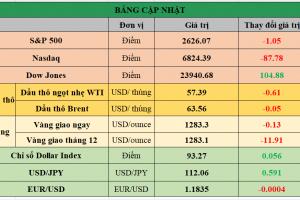 Cập nhật chứng khoán Mỹ, giá hàng hóa và USD phiên giao dịch ngày 29/11/2017