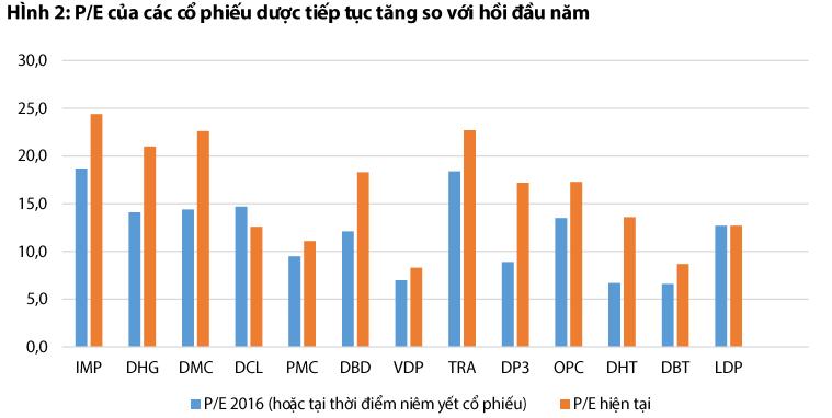 PE của các cổ phiếu dược tiếp tục tăng so với đầu năm