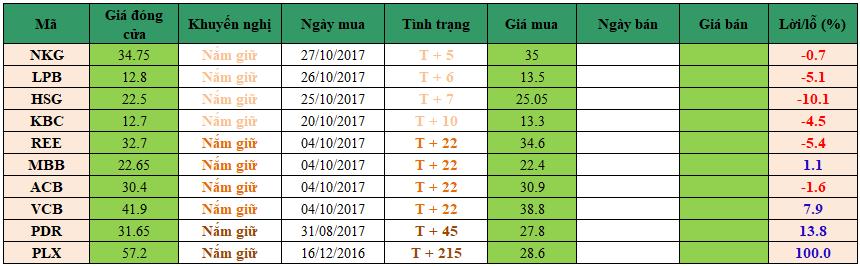 Danh mục đầu tư dm0311