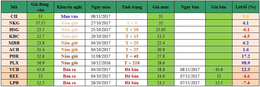 Danh mục đầu tư dm0811