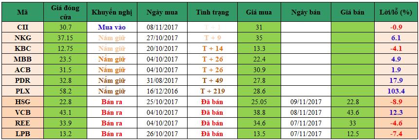 Danh mục đầu tư dm0911