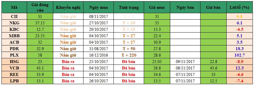 Danh mục đầu tư dm1011