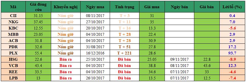 Danh mục đầu tư dm1311