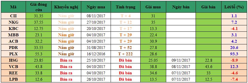 Danh mục đầu tư dm1411