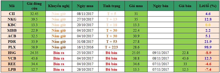 Danh mục đầu tư dm1511