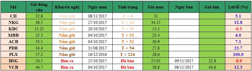 Danh mục đầu tư dm1611