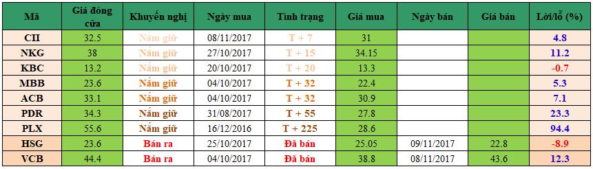 Danh mục đầu tư dm1711