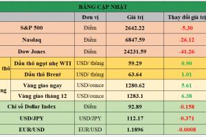 Cập nhật chứng khoán Mỹ, giá hàng hóa và USD phiên giao dịch ngày 01/12/2017