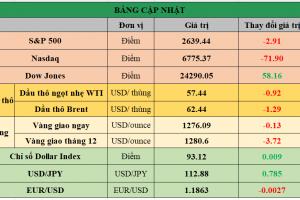 Cập nhật chứng khoán Mỹ, giá hàng hóa và USD phiên giao dịch ngày 04/12/2017