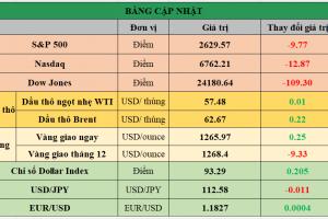 Cập nhật chứng khoán Mỹ, giá hàng hóa và USD phiên giao dịch ngày 05/12/2017