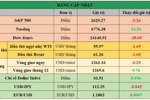 Cập nhật chứng khoán Mỹ, giá hàng hóa và USD phiên giao dịch ngày 06/12/2017