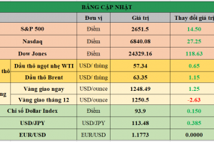 Cập nhật chứng khoán Mỹ, giá hàng hóa và USD phiên giao dịch ngày 08/12/2017