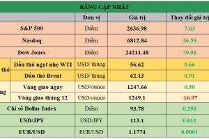 Cập nhật chứng khoán Mỹ, giá hàng hóa và USD phiên giao dịch ngày 07/12/2017
