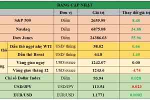 Cập nhật chứng khoán Mỹ, giá hàng hóa và USD phiên giao dịch ngày 11/12/2017