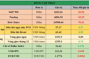 Cập nhật chứng khoán Mỹ, giá hàng hóa và USD phiên giao dịch ngày 14/12/2017