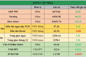 Cập nhật chứng khoán Mỹ, giá hàng hóa và USD phiên giao dịch ngày 15/12/2017