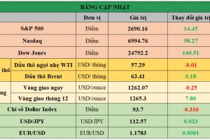 Cập nhật chứng khoán Mỹ, giá hàng hóa và USD phiên giao dịch ngày 18/12/2017