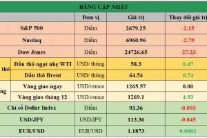 Cập nhật chứng khoán Mỹ, giá hàng hóa và USD phiên giao dịch ngày 20/12/2017