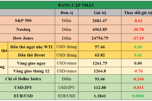 Cập nhật chứng khoán Mỹ, giá hàng hóa và USD phiên giao dịch ngày 19/12/2017