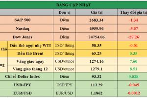 Cập nhật chứng khoán Mỹ, giá hàng hóa và USD phiên giao dịch ngày 22/12/2017