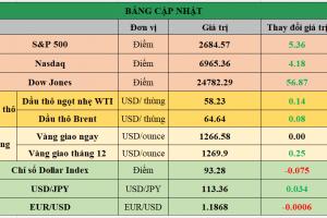 Cập nhật chứng khoán Mỹ, giá hàng hóa và USD phiên giao dịch ngày 21/12/2017