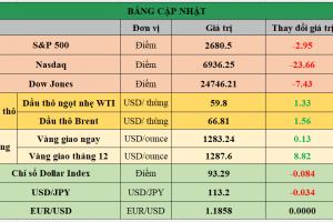 Cập nhật chứng khoán Mỹ, giá hàng hóa và USD phiên giao dịch ngày 26/12/2017