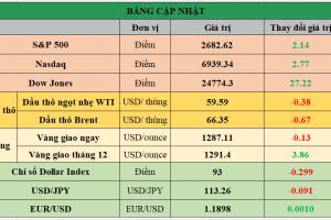Cập nhật chứng khoán Mỹ, giá hàng hóa và USD phiên giao dịch ngày 27/12/2017