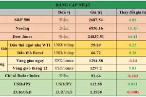 Cập nhật chứng khoán Mỹ, giá hàng hóa và USD phiên giao dịch ngày 28/12/2017
